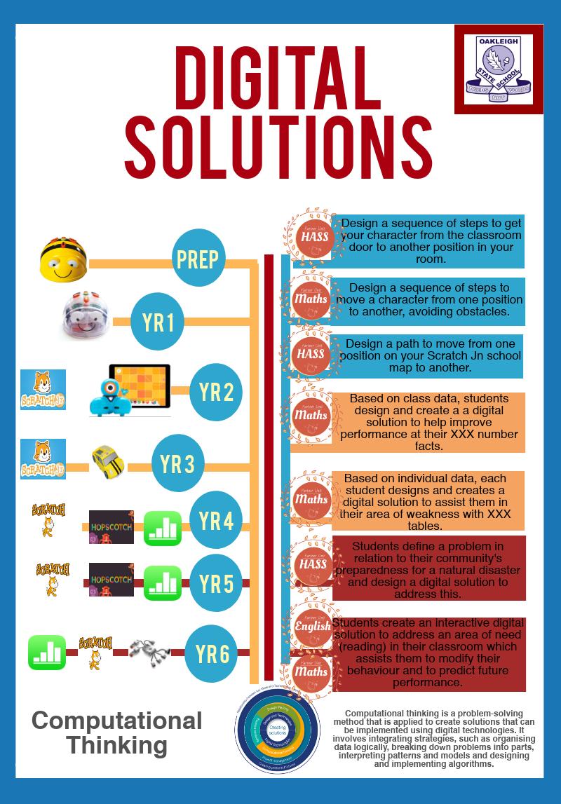 Creators of Digital Solutions